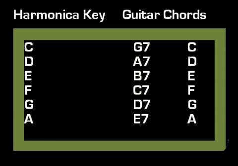 How To Play Feelin Alright on Guitar and Harmonica – Chords Lyrics